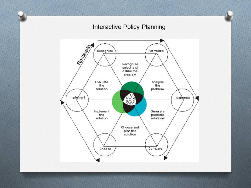 Interactive policy planning